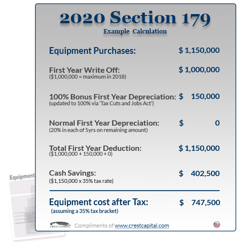 Section 179 Tax Deduction for 2020 | Section179.Org